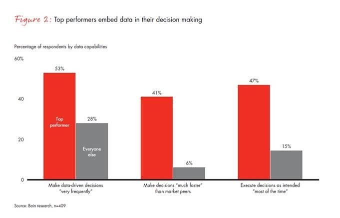chart showing top-performing companies embed data in decision making