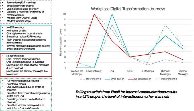 three different digital transformation journeys
