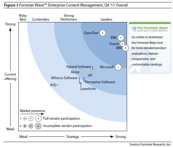 Forrester Wave ECM 2011 Q4 Overall