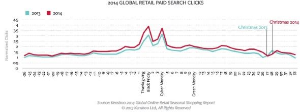 2015-28-January-Kenshoo paid search clicks.jpg