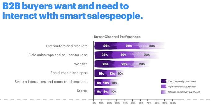 B2B buyers want and need to interact with smart salespeople
