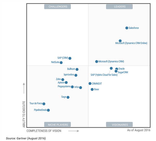gartner's sales force automation MQ