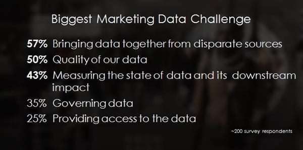 Biggest Marketing Data Challenge