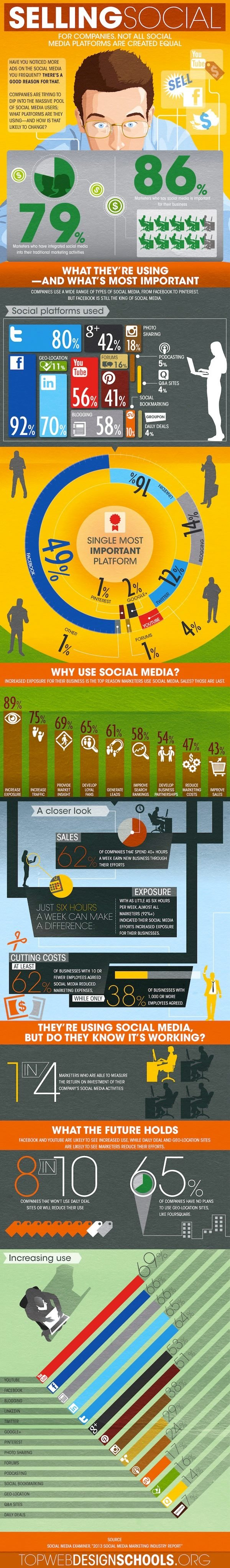 Social Media Marketing Infographic, Customer Experience
