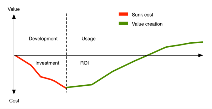 value creation vs. sunk cost in digital workplaces