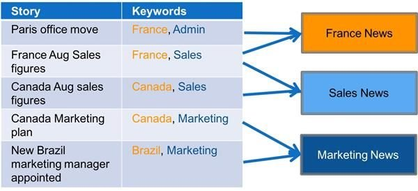 Keywords allow the same story to be targeted in multiple channels