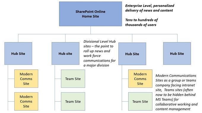 break down of how the new SharePoint home sites can work