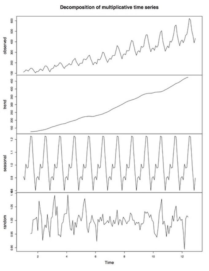 example of time series graph