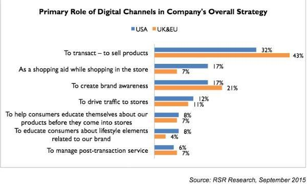 graphic showing primary role of digital channels in a company's overall strategy