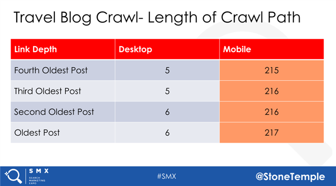 length of crawl path a search engine must go through to access older content