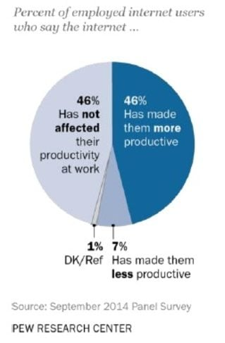 Thumbnail image for 2015_1_13 pew research productivity.jpg