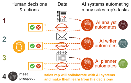 sales tasks collaborate with ai