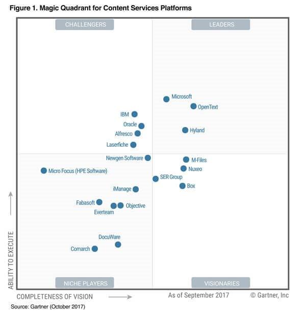 Gartner Ditches Ecm Names 3 Content Services Platform Leaders