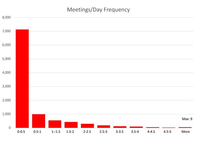 meeting day frequency