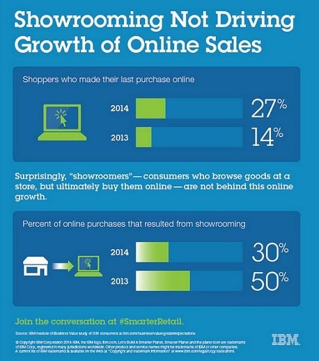 IBM Retail What  information consumers will share_showrooming.jpg