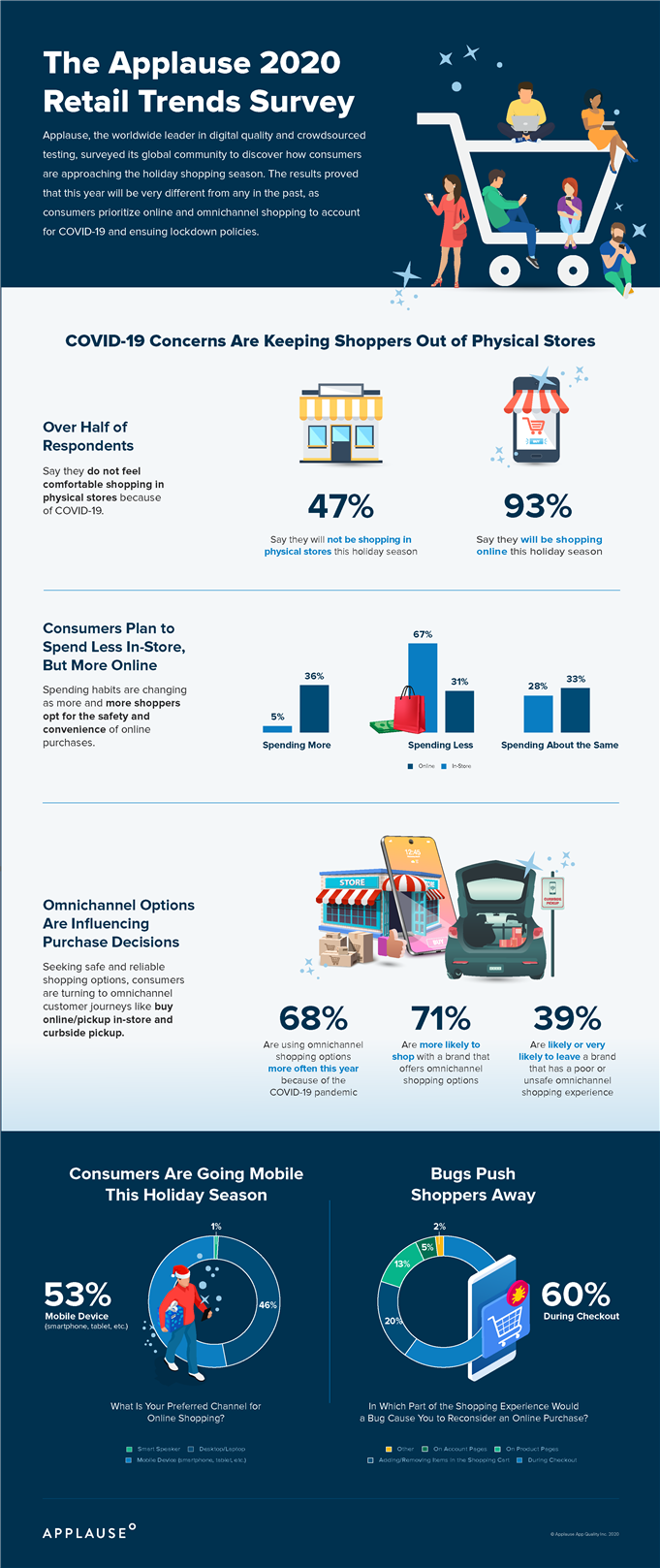 community retail infographic