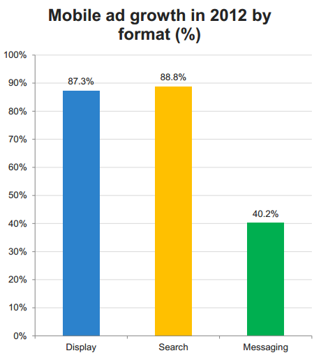 Mobile Ad Growth by Format
