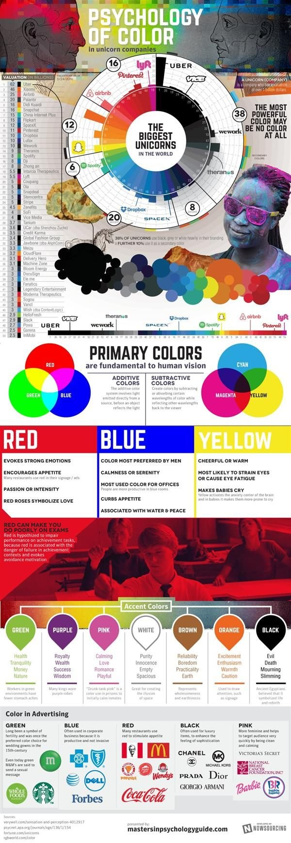 perceptions of color