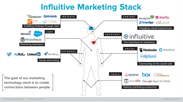 Influitive marketing