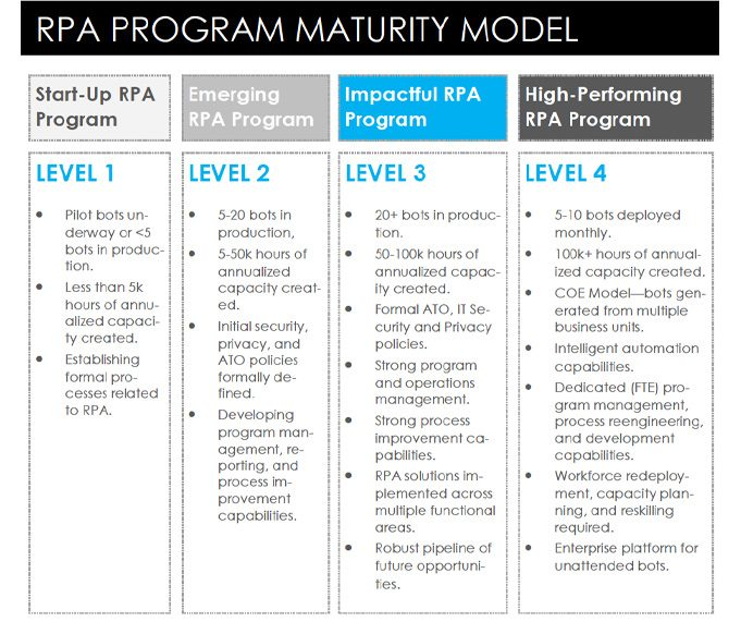 The RPA Program Playbook