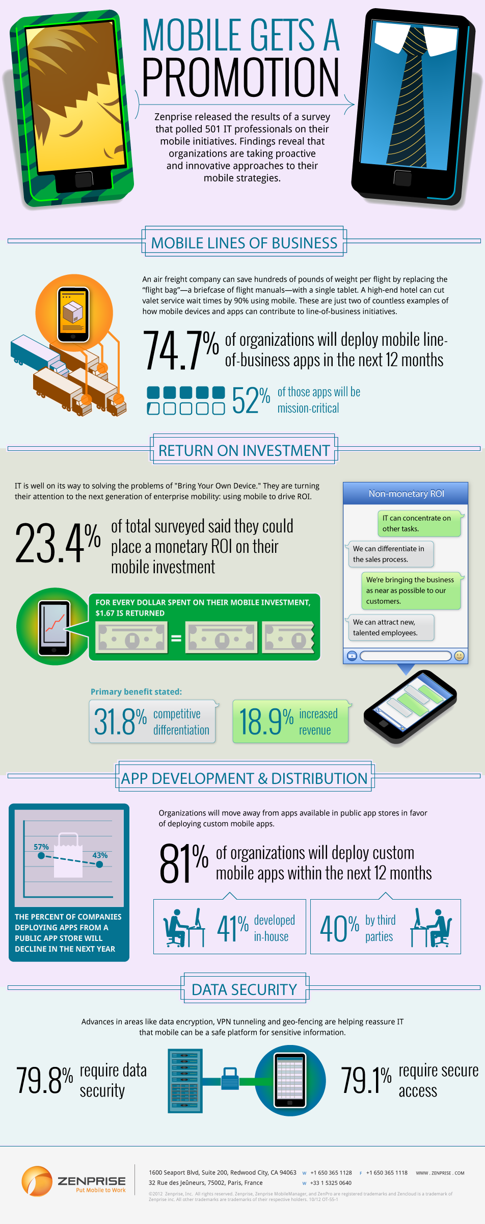 Zenprise Survey Shows Organizations Getting Series About Mobile Business Initiatives
