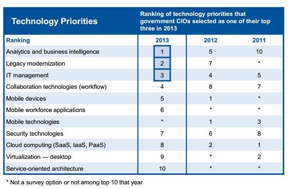 Information Management, Government CIO Technology priorities.jpg