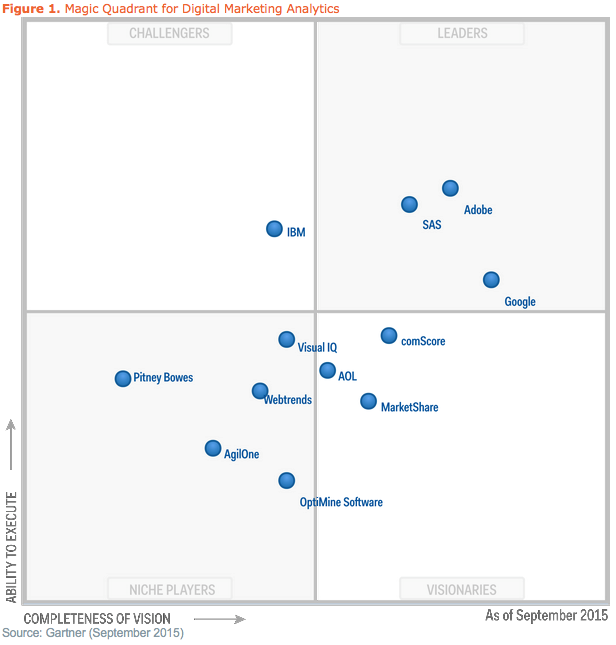 gartner's graphic showing who it picked to be among the leading vendors in its digital marketing analytics report
