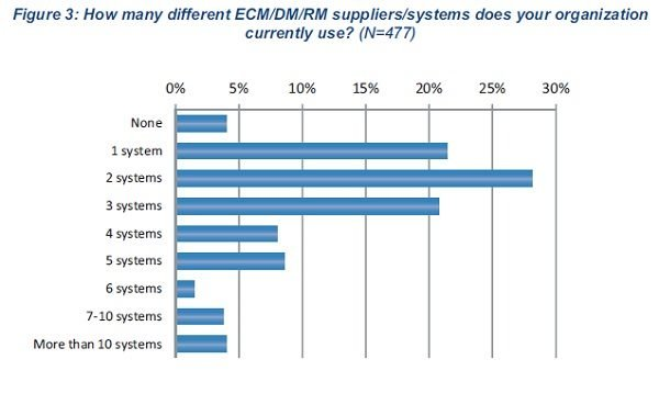 AIIM enterprise CMS systems in use