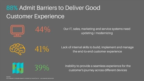 barriers to good cx