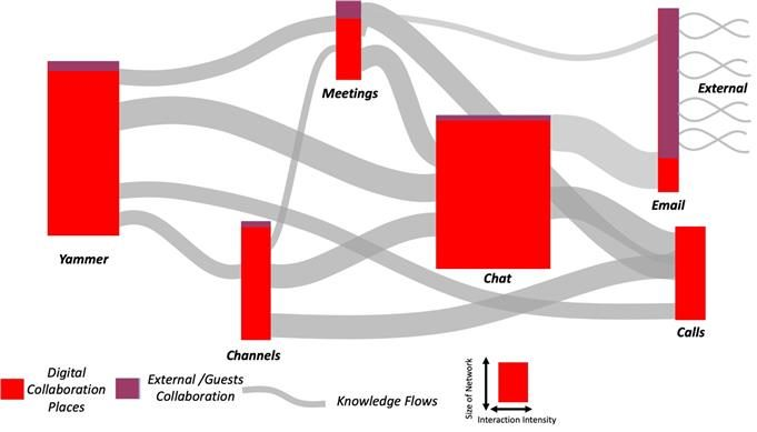 how knowledge flows in a digitally transformed company