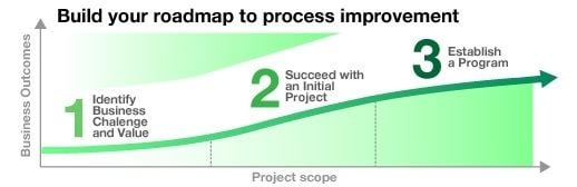 IBM's guide to improving processes