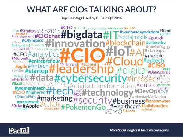Leadtail social insights for CIOs on Twitter