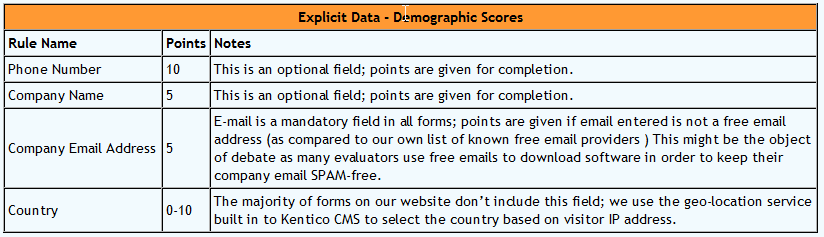 explicit data - demographic scores