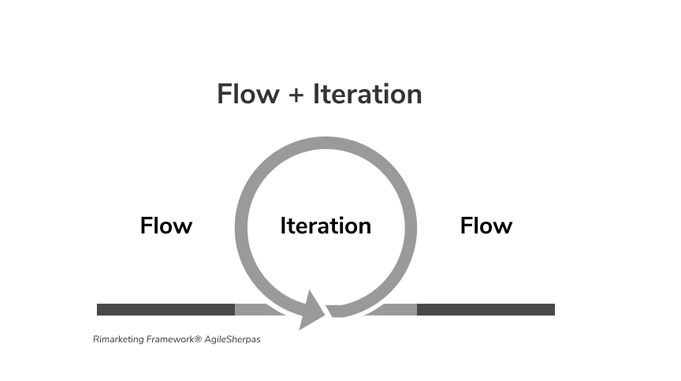 flow and iteration
