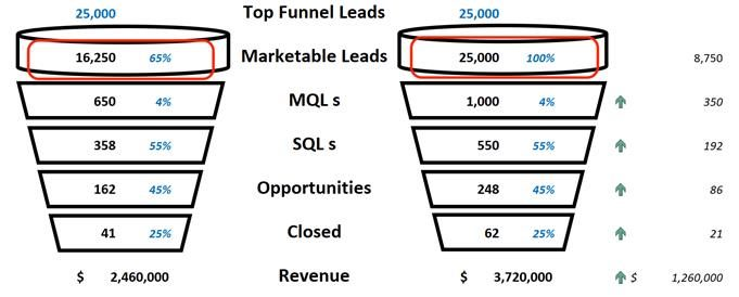 top of funnel leads