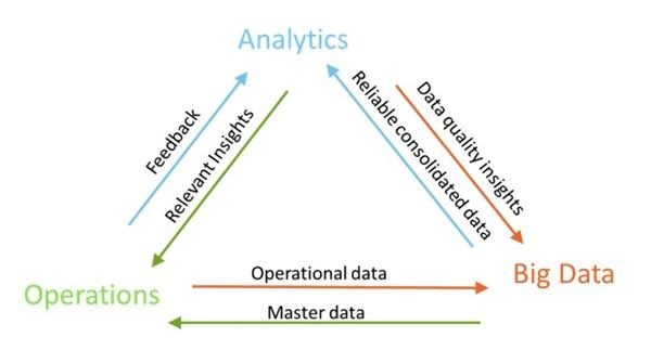 Analytics, Operations, Big Data Triangle