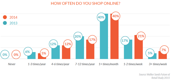 Thumbnail image for 2015-2-March-frequency-of-online-shopping