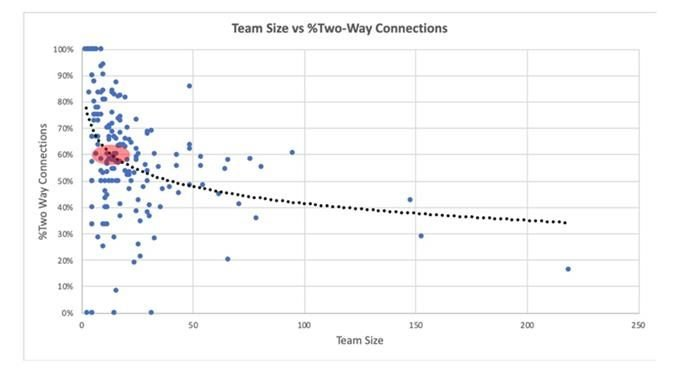team size vs. two way communication abilities chart