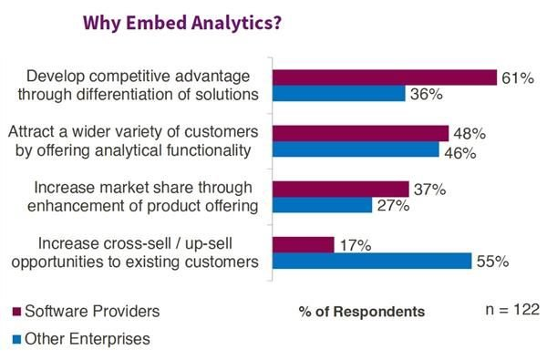 why embed analytics - chart from the aberdeen group