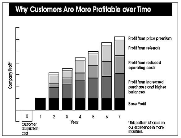 why customers are profitable over time