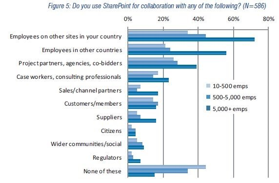 SharePoint 2010: Types of enterprise collaboration