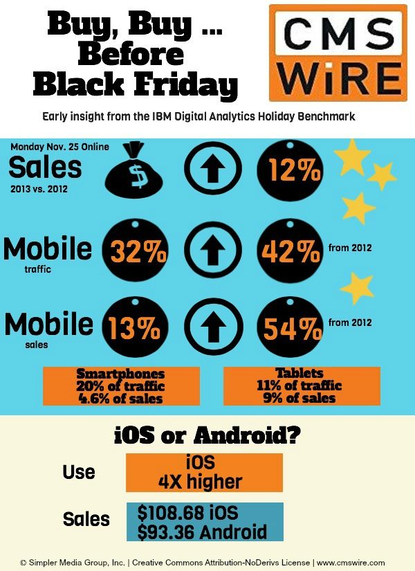 Black Friday Stats