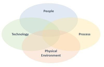 where the digital and physical workplace intersects