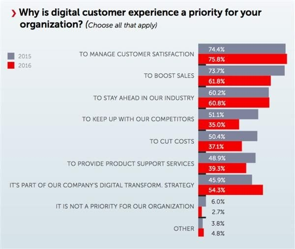 Screenshot from 2016 Digital Customer Experience survey that demonstrates how people view digital customer experience in their organizations.