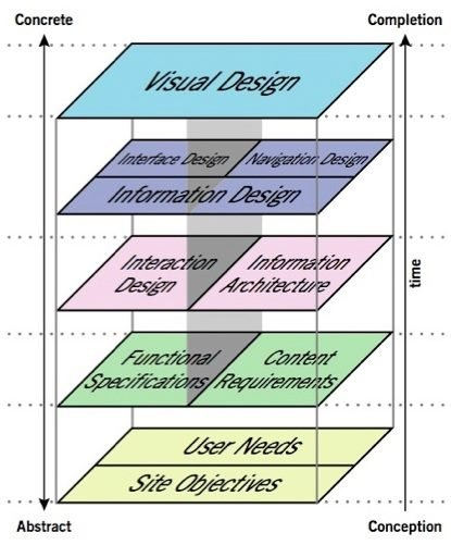 Sharepoint 2010 The Elements Of User Experience
