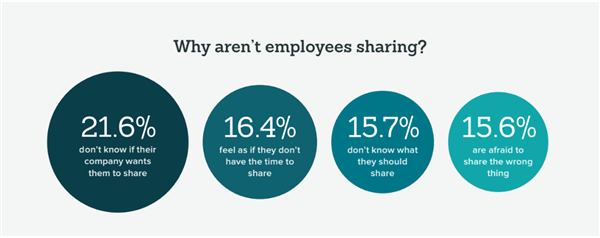 why employees don't share on social