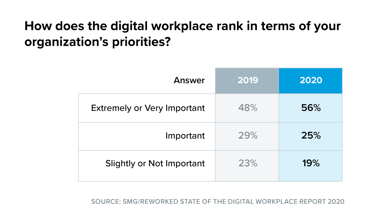 digital workplace priorities