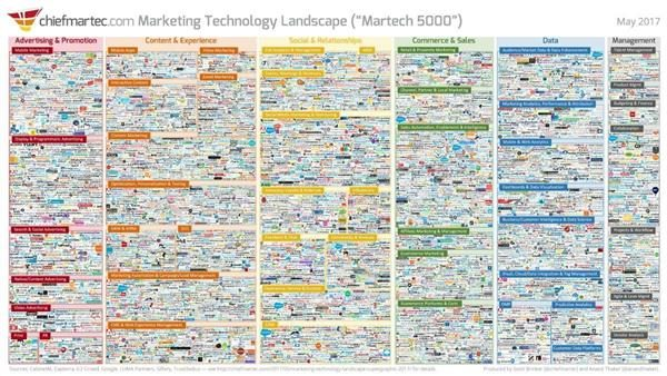 Graphic that includes logos of the more than 5,000 marketing technology vendors, who are now charged with General Data Protection Rule compliance.