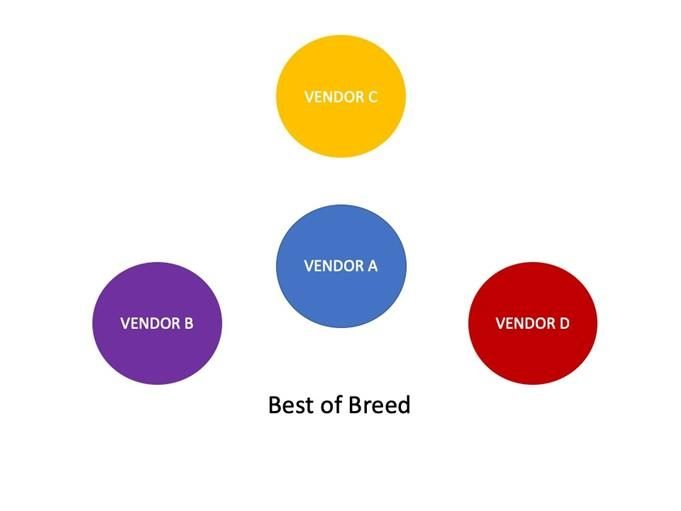 best of breed