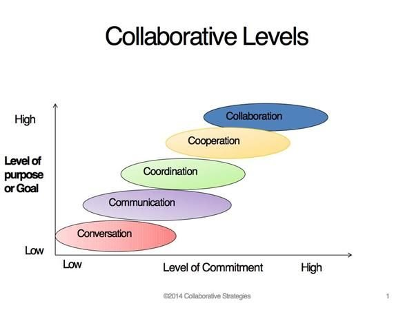 collaborative levels of commitment